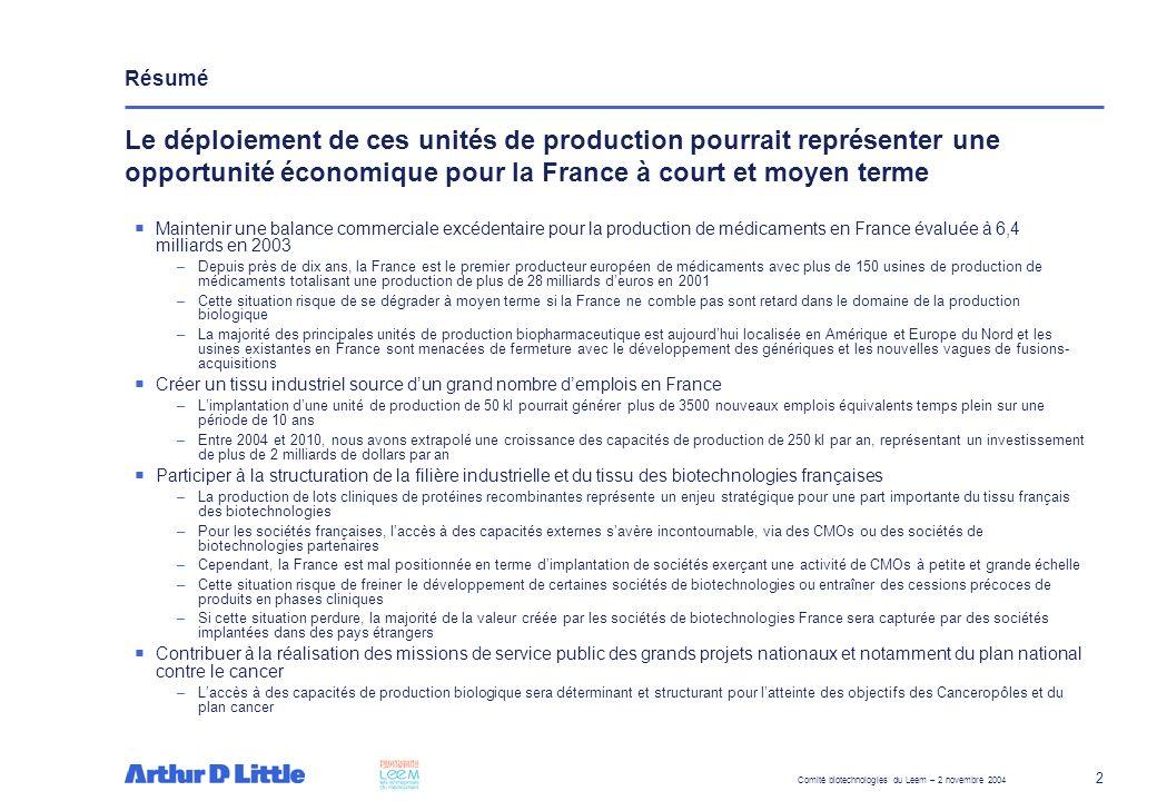 Comité biotechnologies du Leem – 2 novembre 2004 3 Le profil de la France semble aujourdhui faiblement attractif pour la production biologique : –Lindustrie pharmaceutique doit faire face à limprévisibilité et aux changements fréquents de la politique nationale du médicament Dans le passé, la France a souffert de limprévisibilité de lexercice de la régulation et de lenteur de ladministration –La France souffre dune faible compétitivité internationale en terme de rentabilité de linvestissement productif Le régime fiscal français nest pas attractif pour linvestissement productif et les coûts de la main doeuvre en France sont supérieurs à la moyenne européenne –Le contexte socio-économique français ne semble pas aujourdhui constituer un atout pour attirer des investissements productifs à valeur ajoutée –Néanmoins, la qualité de lenvironnement scientifique et technique public français est reconnue au niveau international et la France dispose de quelques pôles de formation et déquipes de recherche de qualité dans la production biologique et le « bioprocesssing » Trois leviers majeurs permettraient de renforcer lattractivité de la France dans le domaine de la production biologique : – Renforcer lenvironnement scientifique et technique français dans le domaine de la production biologique Constitution de pôles de compétitivité labellisés « bio-production » Création dun fonds dun montant de 20 M par an financé par lEtat afin de faciliter et financer la création de CMO privés pour la production de lots de médicaments biologiques GMP à petite échelle et financer des projets partenariats public-privé appliqués au bio-processing Développement dune politique nationale de formation des hommes adaptée aux caractéristiques de la « bio-production » –Développer une véritable politique du médicament stable et attractive pour les produits innovants en général et biologiques en particulier Renforcement de laccord cadre 2003-2006 entre lEtat et le Leem Mise en place dune « task force » ré