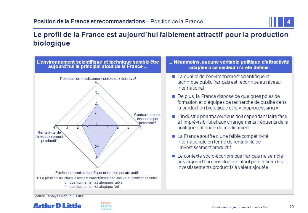 Comité biotechnologies du Leem – 2 novembre 2004 29 Lenvironnement scientifique et technique semble être aujourdhui le principal atout de la France...