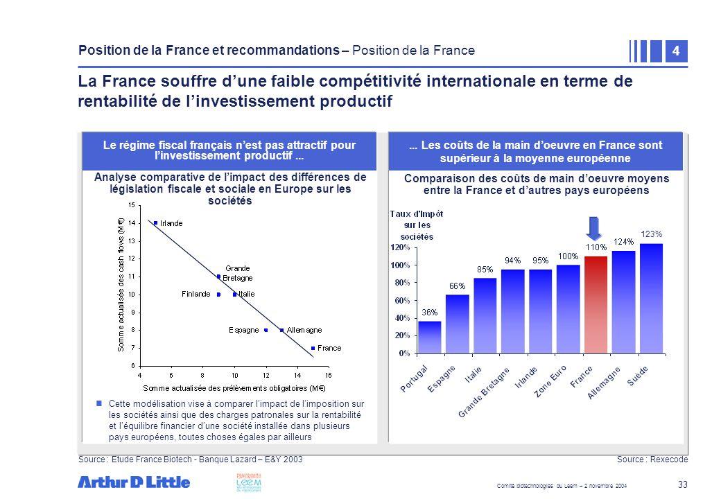 Comité biotechnologies du Leem – 2 novembre 2004 33 Cette modélisation vise à comparer limpact de limposition sur les sociétés ainsi que des charges p