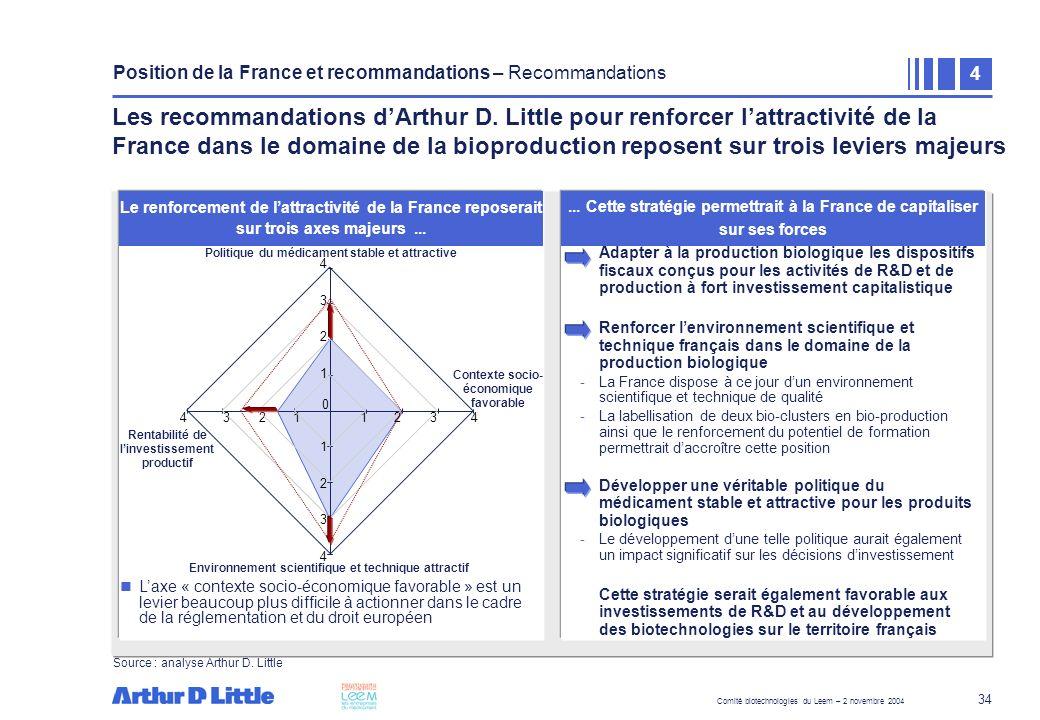 Comité biotechnologies du Leem – 2 novembre 2004 34 Laxe « contexte socio-économique favorable » est un levier beaucoup plus difficile à actionner dan