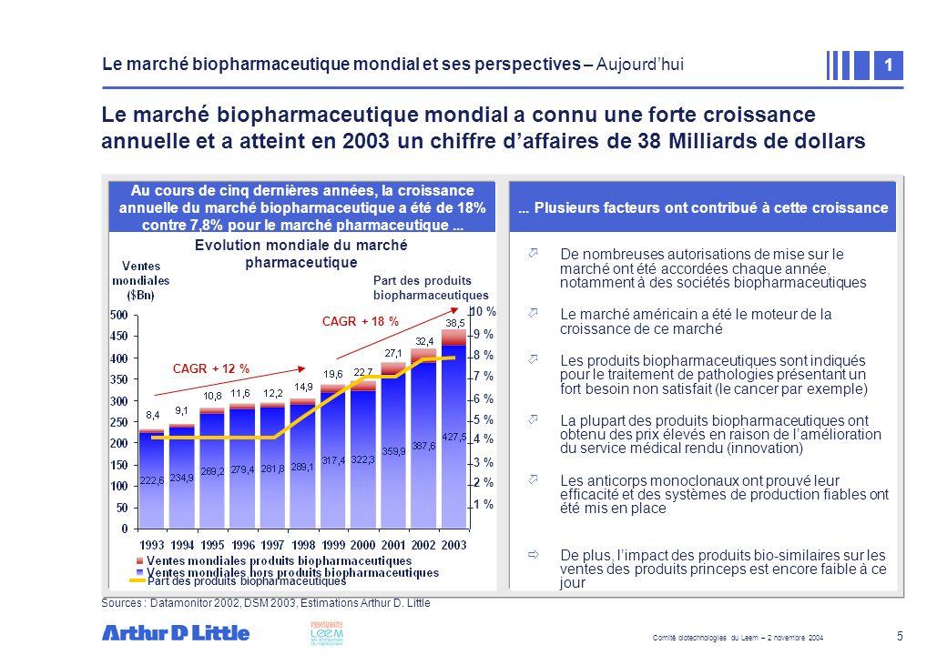 Comité biotechnologies du Leem – 2 novembre 2004 16 La production de lots cliniques de protéines recombinantes représente un enjeu stratégique pour une part importante du tissu français des biotechnologies...