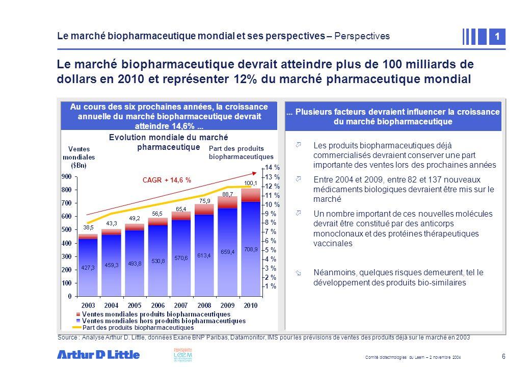 Comité biotechnologies du Leem – 2 novembre 2004 17 Une seule société de biotechnologies (OPI) dispose dune unité de production pour des lots GMP Daprès létude menée sur un échantillon de 30 sociétés par France Biotech en 2003, 15 sociétés de Biotech françaises déclarent faire appel à des prestations de CMOs pour la production de protéines recombinantes Daprès une étude menée sur un échantillon de 22 sociétés par Arthur D.