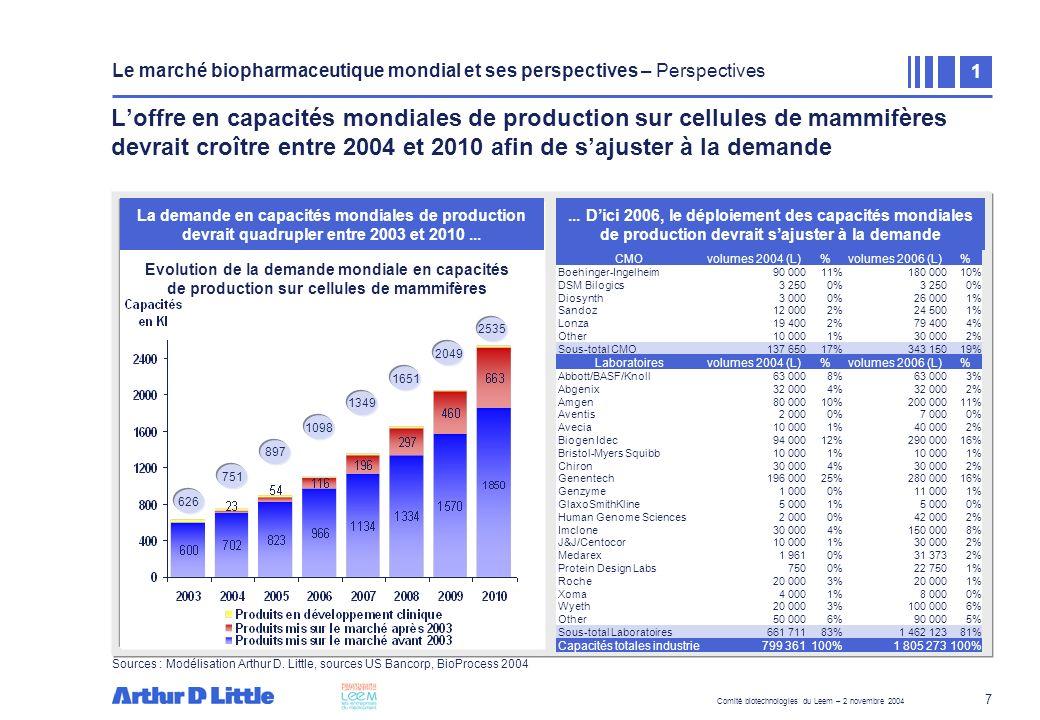 Comité biotechnologies du Leem – 2 novembre 2004 18 Cependant, la France est mal positionnée en terme dimplantation de sociétés exerçant une activité de CMOs 1 pour des lots cliniques et commerciaux de produits biologiques En 2003, la France ne comptait aucun CMO 1 proposant des lots cliniques de protéines recombinantes Répartition géographique de CMO européenne disposant de capacités GMP en 2003 Source : analyse Arthur D.