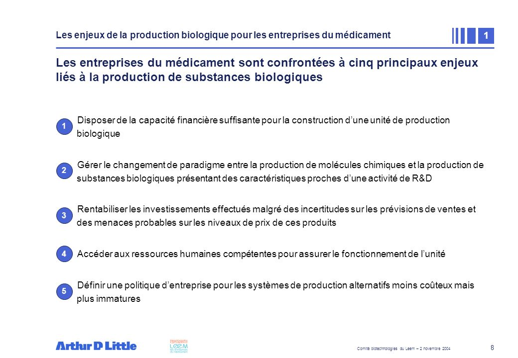 Comité biotechnologies du Leem – 2 novembre 2004 9 Le déploiement dune unité de production de 50 000 litres nécessite un investissement compris entre 250 et 300 Millions de dollars Le déploiement dune unité de production de 50 000 l nécessite un investissement compris entre 250 et 300 Millions de dollars répartis sur 4 à 5 ans...