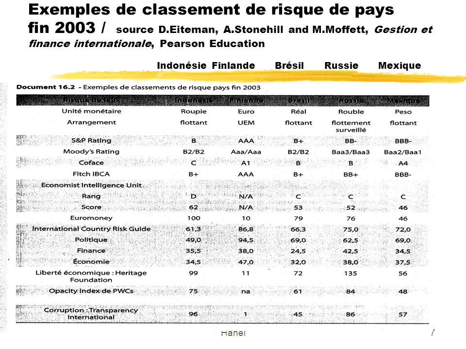 Hanel7 Exemples de classement de risque de pays fin 2003 / source D.Eiteman, A.Stonehill and M.Moffett, Gestion et finance internationale, Pearson Edu