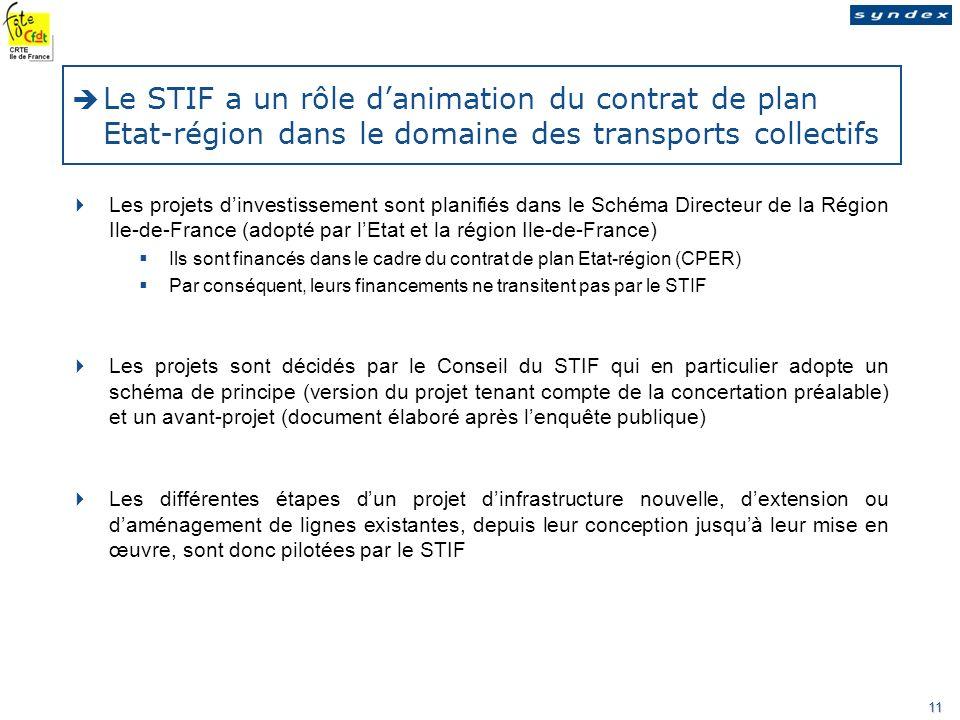 Nom de la société - nature de la mission - date Ce rapport est destiné aux membres du comité dentreprise 11 Le STIF a un rôle danimation du contrat de plan Etat-région dans le domaine des transports collectifs Les projets dinvestissement sont planifiés dans le Schéma Directeur de la Région Ile-de-France (adopté par lEtat et la région Ile-de-France) Ils sont financés dans le cadre du contrat de plan Etat-région (CPER) Par conséquent, leurs financements ne transitent pas par le STIF Les projets sont décidés par le Conseil du STIF qui en particulier adopte un schéma de principe (version du projet tenant compte de la concertation préalable) et un avant-projet (document élaboré après lenquête publique) Les différentes étapes dun projet dinfrastructure nouvelle, dextension ou daménagement de lignes existantes, depuis leur conception jusquà leur mise en œuvre, sont donc pilotées par le STIF