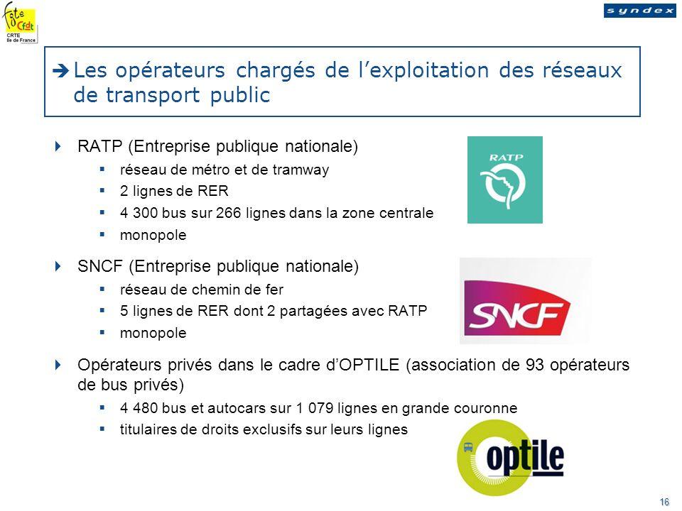 Nom de la société - nature de la mission - date Ce rapport est destiné aux membres du comité dentreprise 16 Les opérateurs chargés de lexploitation des réseaux de transport public RATP (Entreprise publique nationale) réseau de métro et de tramway 2 lignes de RER 4 300 bus sur 266 lignes dans la zone centrale monopole SNCF (Entreprise publique nationale) réseau de chemin de fer 5 lignes de RER dont 2 partagées avec RATP monopole Opérateurs privés dans le cadre dOPTILE (association de 93 opérateurs de bus privés) 4 480 bus et autocars sur 1 079 lignes en grande couronne titulaires de droits exclusifs sur leurs lignes