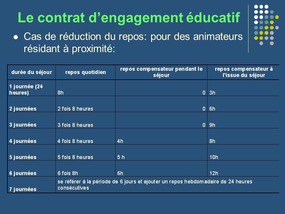 Le contrat dengagement éducatif Cas de réduction du repos: pour des animateurs résidant à proximité: