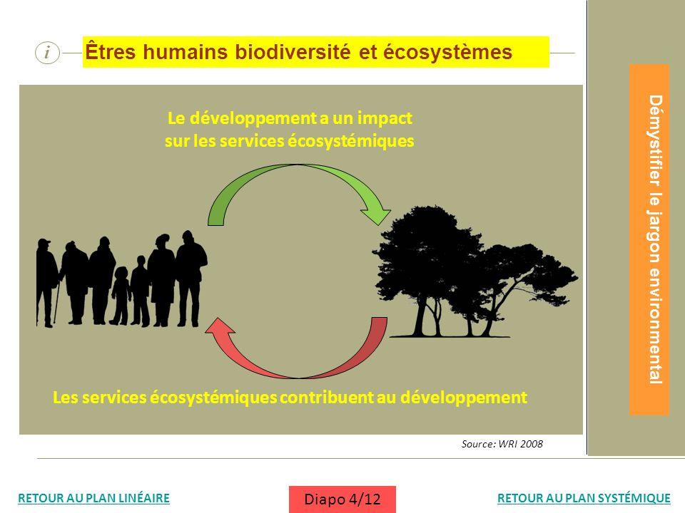 i Êtres humains biodiversité et écosystèmes Les services écosystémiques contribuent au développement Le développement a un impact sur les services éco