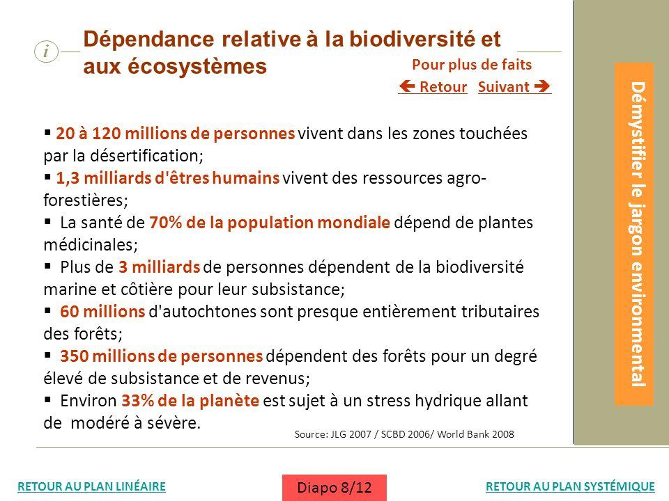 i 20 à 120 millions de personnes vivent dans les zones touchées par la désertification; 1,3 milliards d'êtres humains vivent des ressources agro- fore