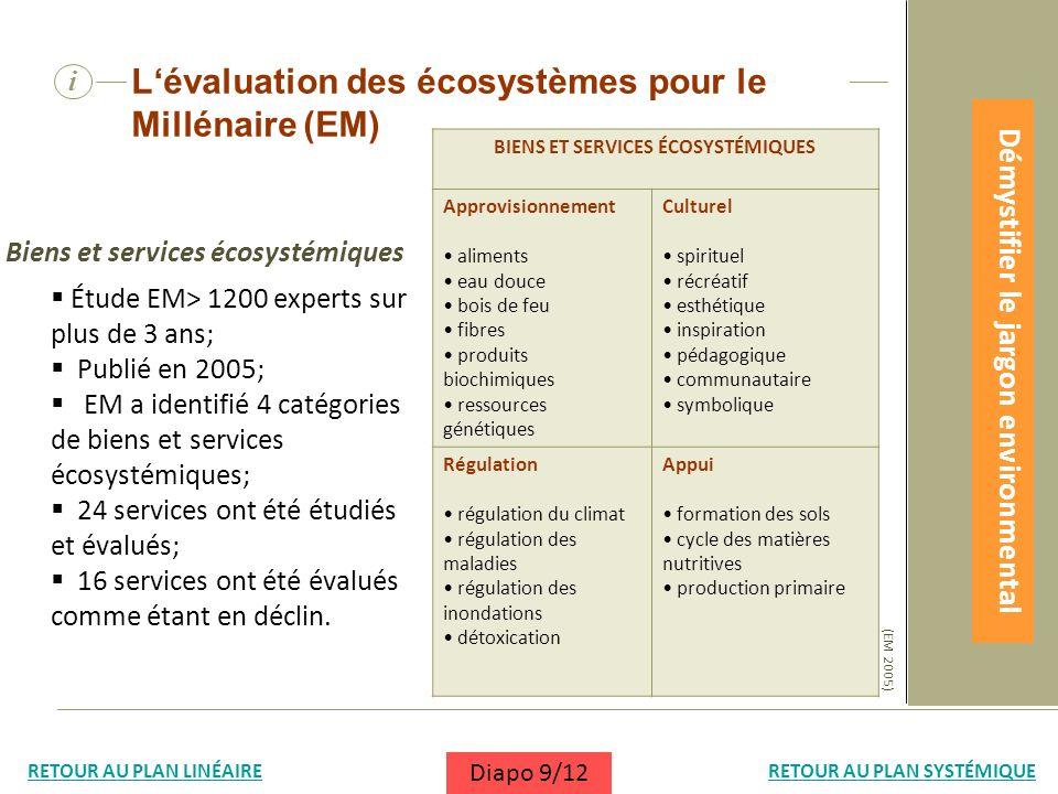 Biens et services écosystémiques (EM 2005) BIENS ET SERVICES ÉCOSYSTÉMIQUES Approvisionnement aliments eau douce bois de feu fibres produits biochimiq