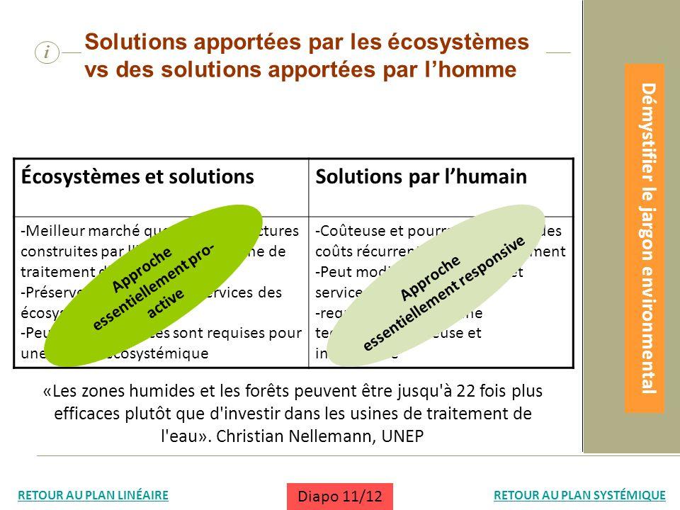 Écosystèmes et solutionsSolutions par lhumain -Meilleur marché que les infrastructures construites par l'homme (e.g. usine de traitement d'eau...) -Pr