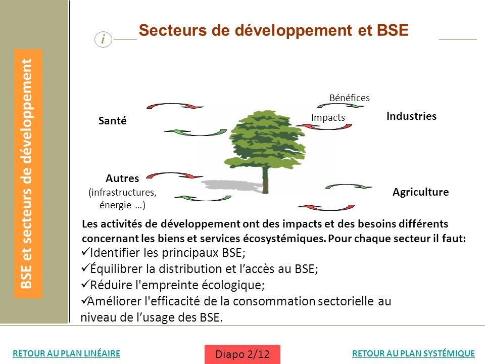 i Secteurs de développement et BSE Identifier les principaux BSE; Équilibrer la distribution et laccès au BSE; Réduire l'empreinte écologique; Amélior