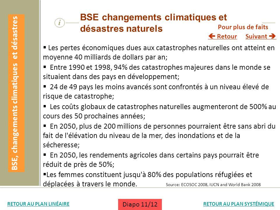 i BSE changements climatiques et désastres naturels Les pertes économiques dues aux catastrophes naturelles ont atteint en moyenne 40 milliards de dol