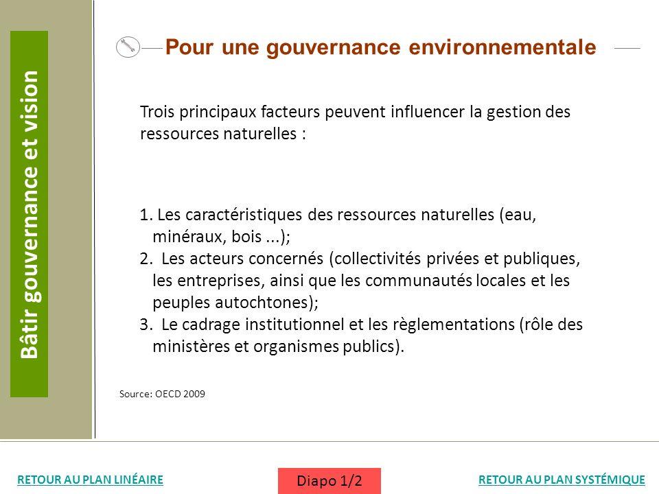 Pour une gouvernance environnementale 1. Les caractéristiques des ressources naturelles (eau, minéraux, bois...); 2. Les acteurs concernés (collectivi