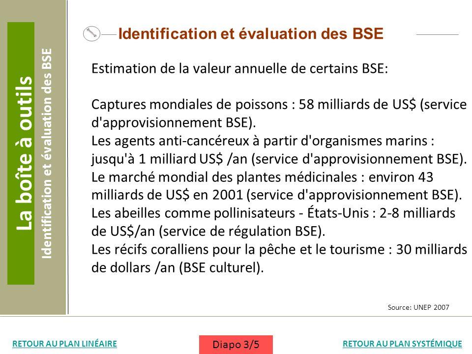 Identification et évaluation des BSE Estimation de la valeur annuelle de certains BSE: Captures mondiales de poissons : 58 milliards de US$ (service d