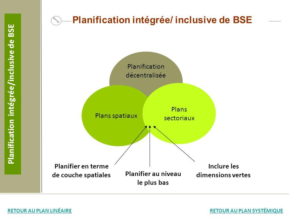 Planification intégrée/ inclusive de BSE Planification décentralisée Plans spatiaux Plans sectoriaux Planification intégrée/inclusive de BSE RETOUR AU