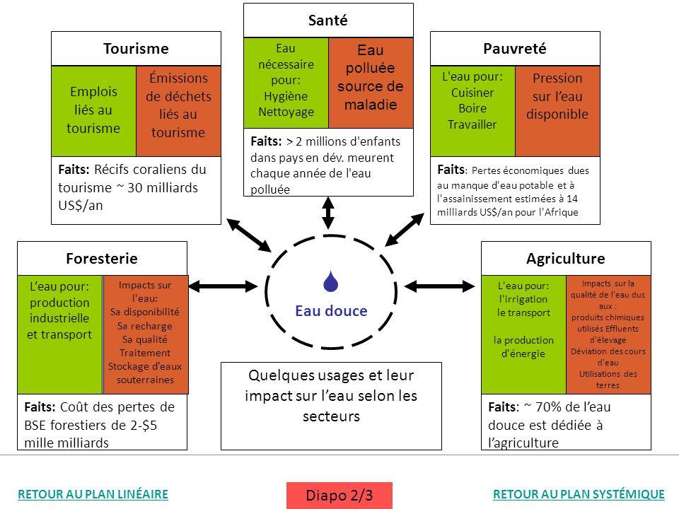 Eau douce Leau pour: production industrielle et transport Impacts sur l'eau: Sa disponibilité Sa recharge Sa qualité Traitement Stockage deaux souterr