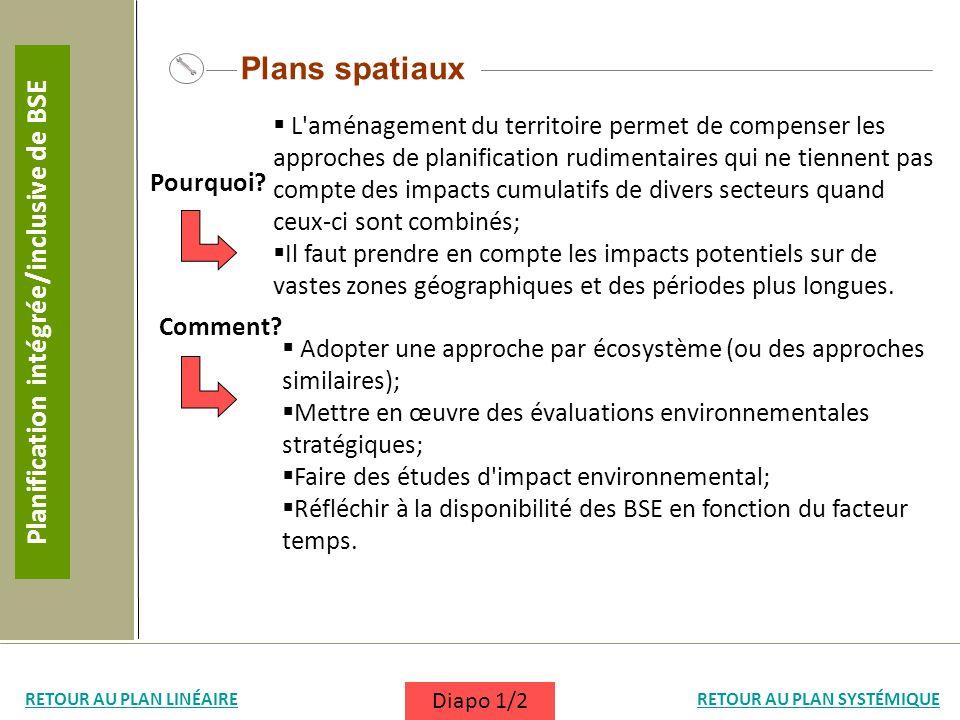 Plans spatiaux L'aménagement du territoire permet de compenser les approches de planification rudimentaires qui ne tiennent pas compte des impacts cum