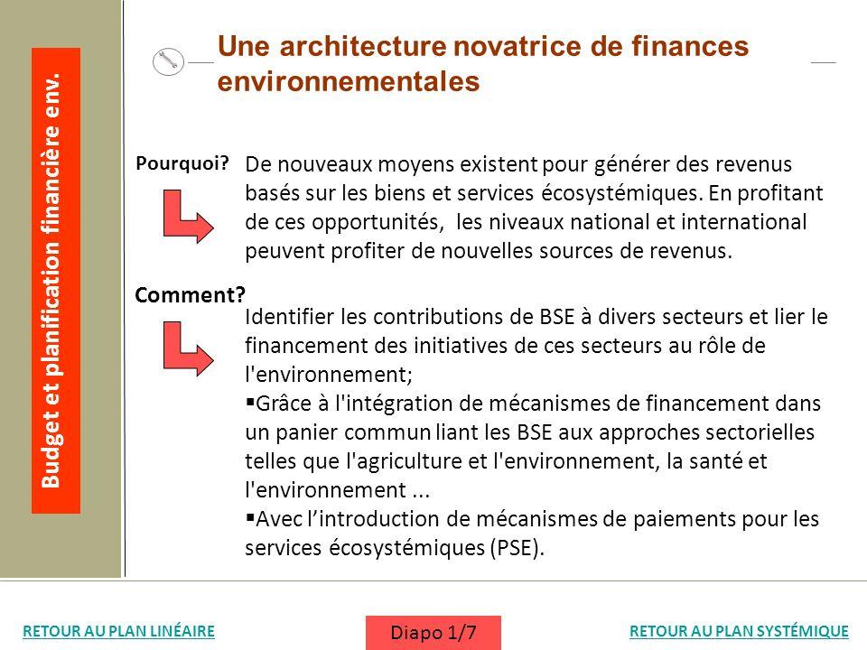 Identifier les contributions de BSE à divers secteurs et lier le financement des initiatives de ces secteurs au rôle de l'environnement; Grâce à l'int