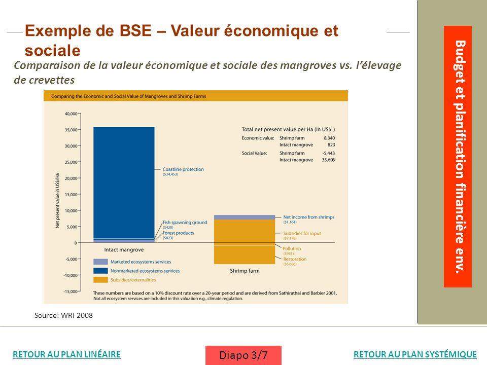 Comparaison de la valeur économique et sociale des mangroves vs. lélevage de crevettes Exemple de BSE – Valeur économique et sociale Source: WRI 2008