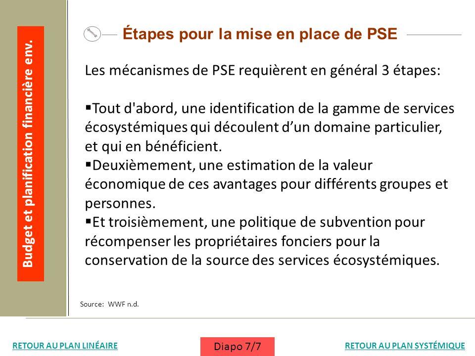 Source: WWF n.d. Étapes pour la mise en place de PSE Les mécanismes de PSE requièrent en général 3 étapes: Tout d'abord, une identification de la gamm