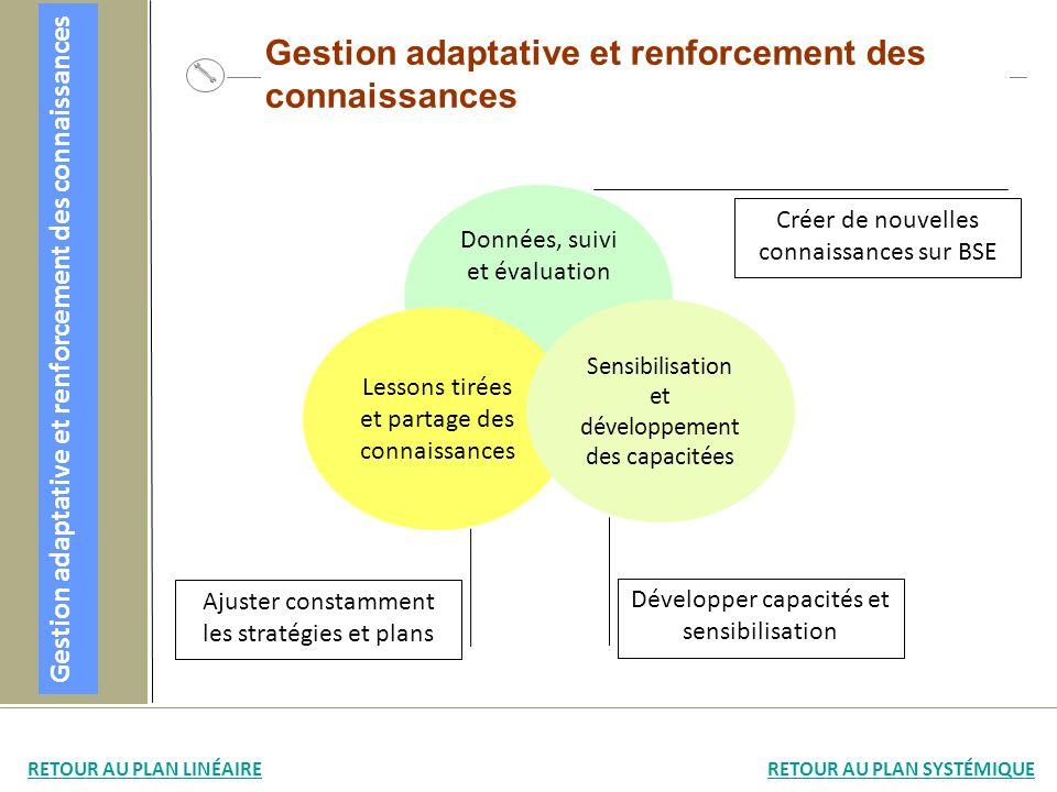 Gestion adaptative et renforcement des connaissances Données, suivi et évaluation Lessons tirées et partage des connaissances Sensibilisation et dével