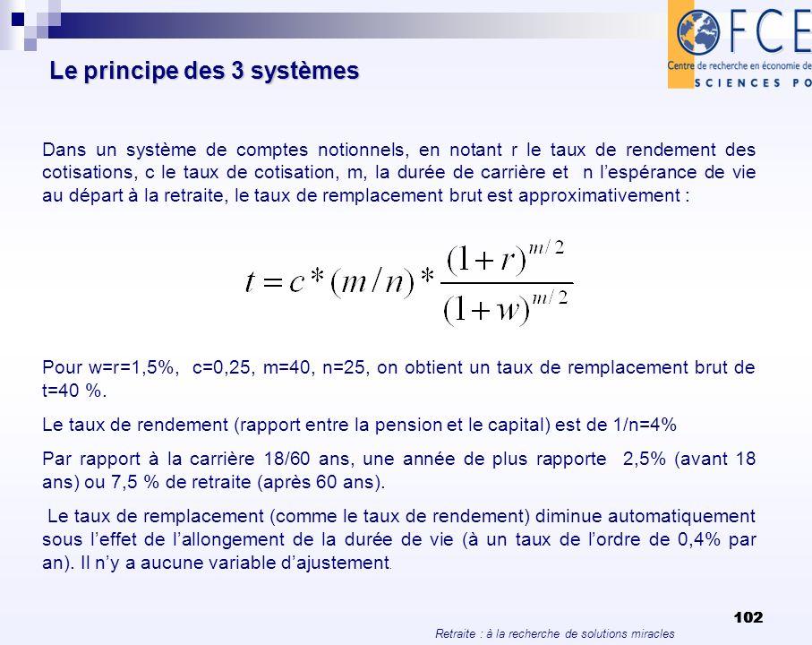 Retraite : à la recherche de solutions miracles 102 Le principe des 3 systèmes Dans un système de comptes notionnels, en notant r le taux de rendement