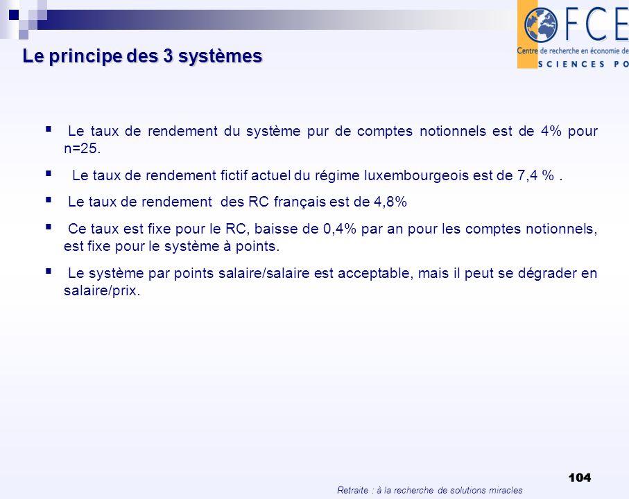 Retraite : à la recherche de solutions miracles 104 Le principe des 3 systèmes Le taux de rendement du système pur de comptes notionnels est de 4% pou