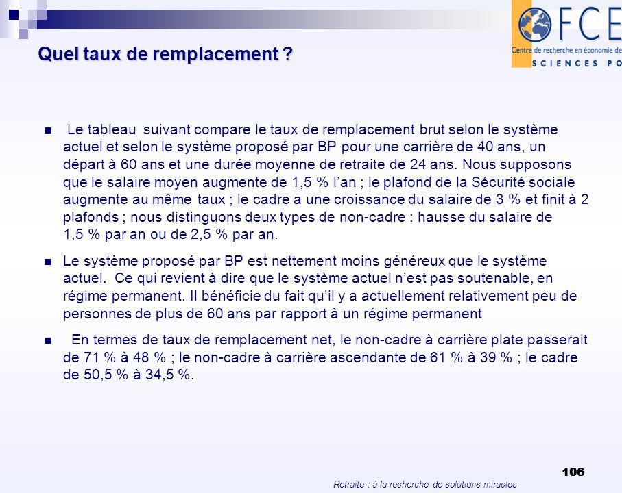 Retraite : à la recherche de solutions miracles 106 Quel taux de remplacement ? Le tableau suivant compare le taux de remplacement brut selon le systè