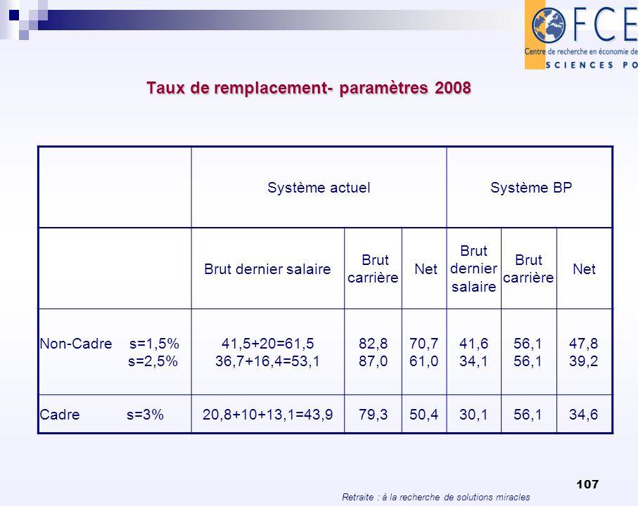 Retraite : à la recherche de solutions miracles 107 Taux de remplacement- paramètres 2008 Système actuel Système BP Brut dernier salaire Brut carrière