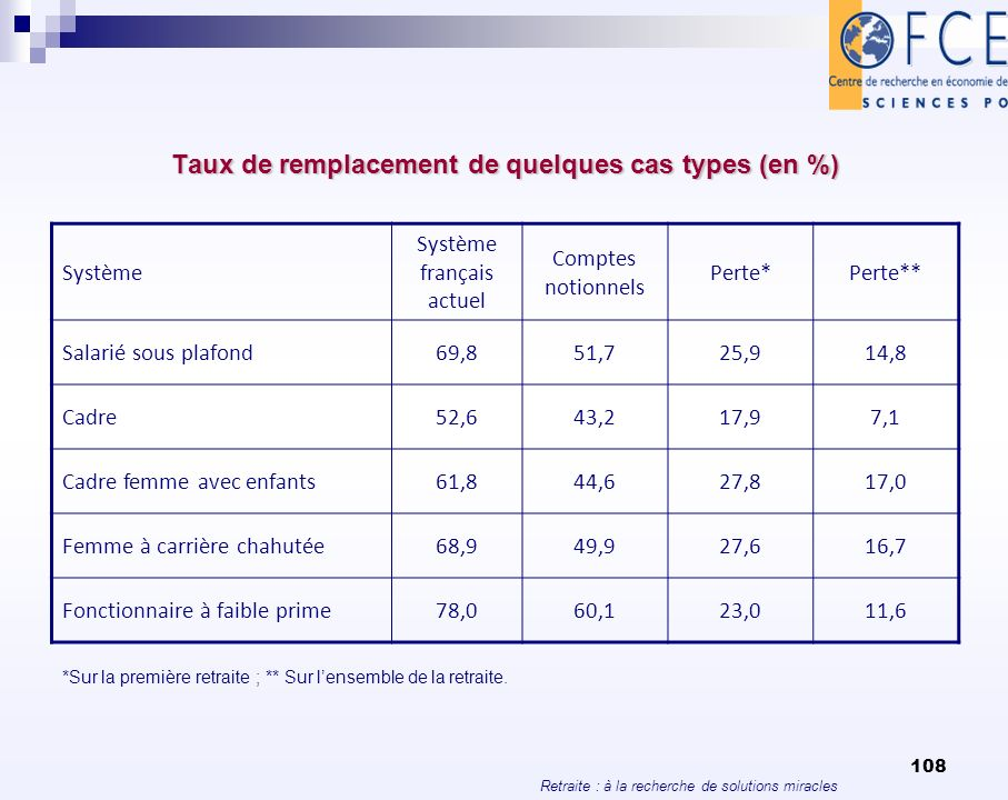 Retraite : à la recherche de solutions miracles 108 Taux de remplacement de quelques cas types (en %) Système Système français actuel Comptes notionne