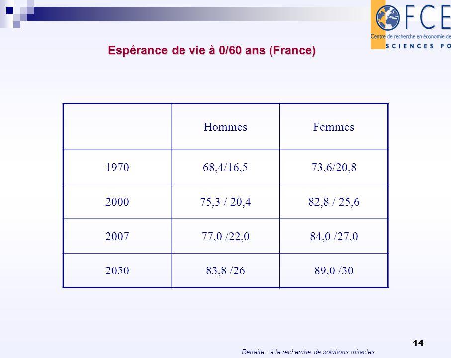 Retraite : à la recherche de solutions miracles 14 Espérance de vie à 0/60 ans (France) HommesFemmes 197068,4/16,573,6/20,8 200075,3 / 20,482,8 / 25,6