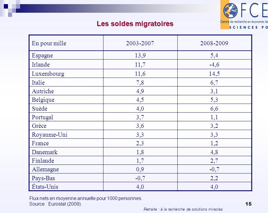 Retraite : à la recherche de solutions miracles 15 Les soldes migratoires Les soldes migratoires En pour mille2003-20072008-2009 Espagne13,95,4 Irland