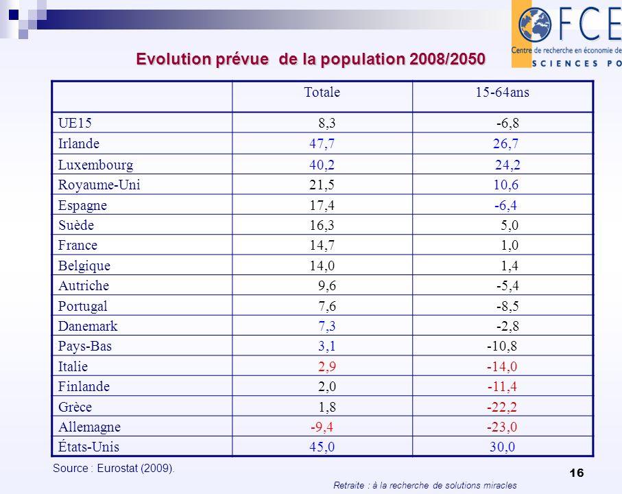 Retraite : à la recherche de solutions miracles 16 Evolution prévue de la population 2008/2050 Totale15-64ans UE15 8,3 -6,8 Irlande47,7 26,7 Luxembour