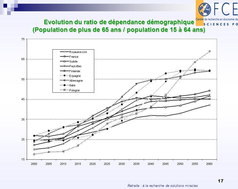 Retraite : à la recherche de solutions miracles 17 Evolution du ratio de dépendance démographique (Population de plus de 65 ans / population de 15 à 6