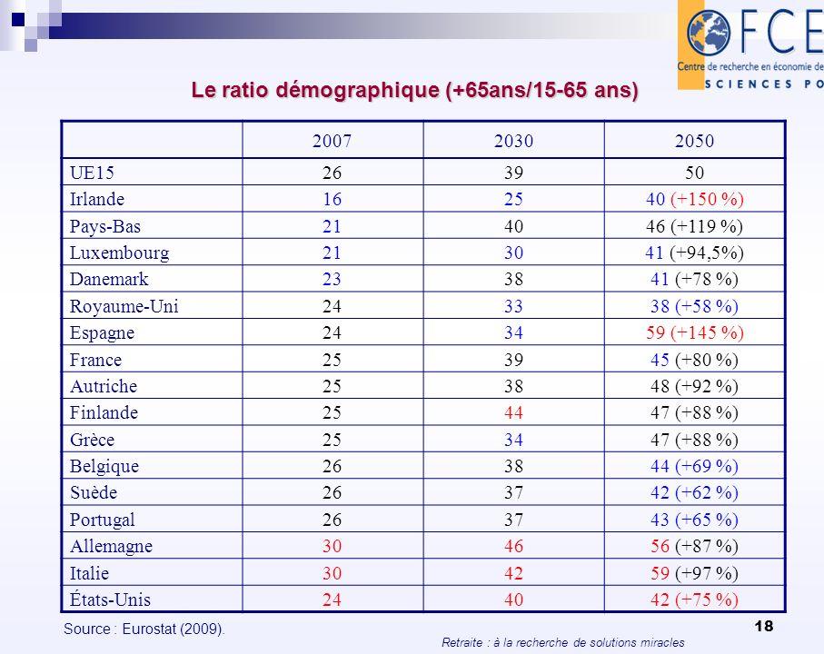 Retraite : à la recherche de solutions miracles 18 Le ratio démographique (+65ans/15-65 ans) 200720302050 UE15263950 Irlande162540 (+150 %) Pays-Bas21