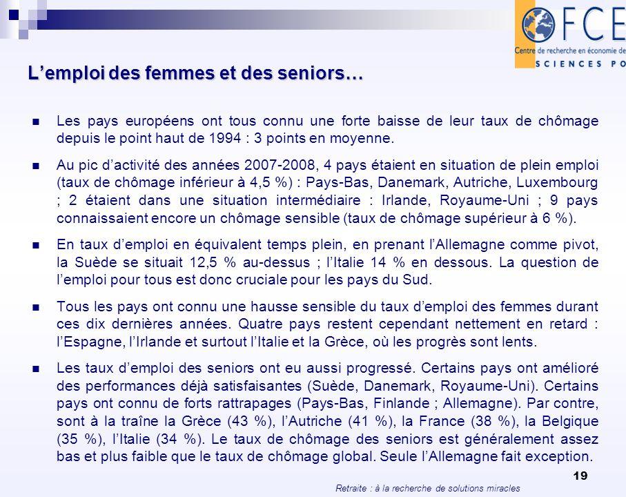 Retraite : à la recherche de solutions miracles 19 Lemploi des femmes et des seniors… Les pays européens ont tous connu une forte baisse de leur taux