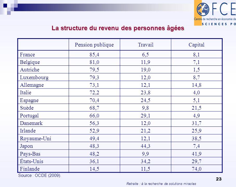 Retraite : à la recherche de solutions miracles 23 La structure du revenu des personnes âgées Pension publiqueTravailCapital France85,46,58,1 Belgique