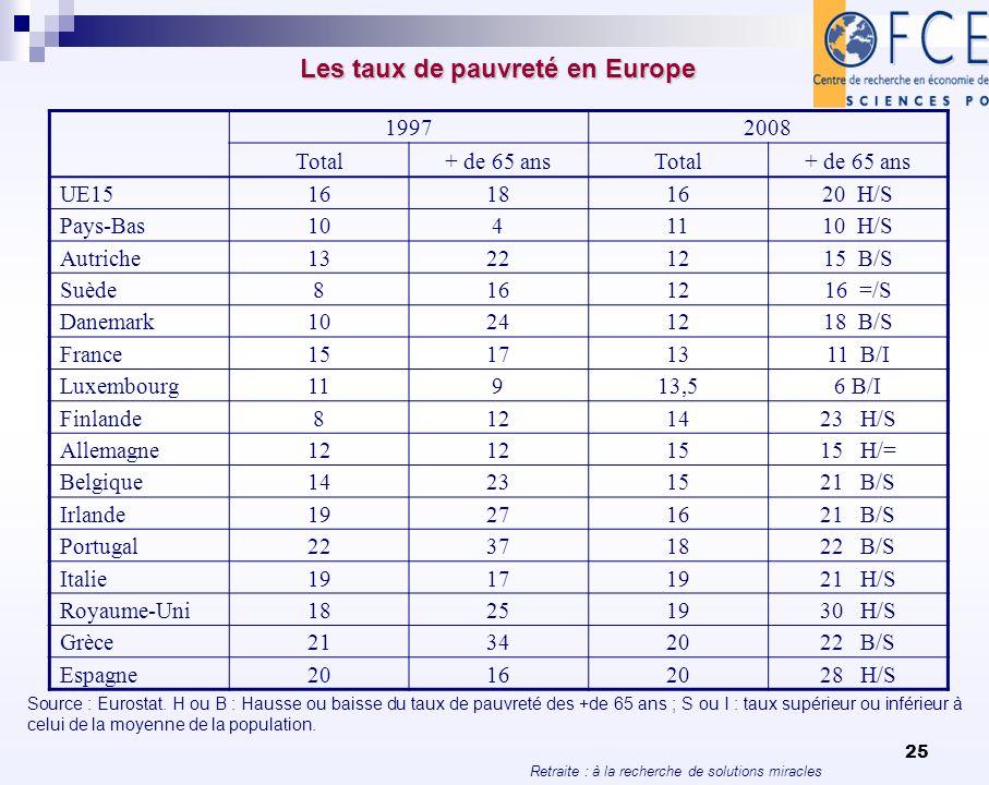 Retraite : à la recherche de solutions miracles 25 Les taux de pauvreté en Europe 19972008 Total+ de 65 ansTotal+ de 65 ans UE1516181620 H/S Pays-Bas1