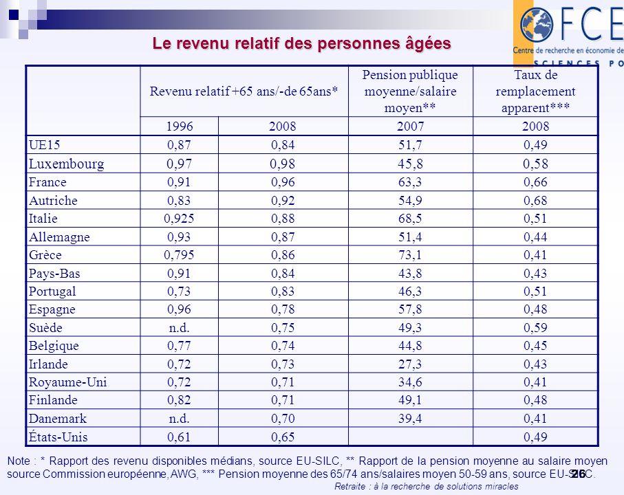 Retraite : à la recherche de solutions miracles 26 Le revenu relatif des personnes âgées Revenu relatif +65 ans/-de 65ans* Pension publique moyenne/sa