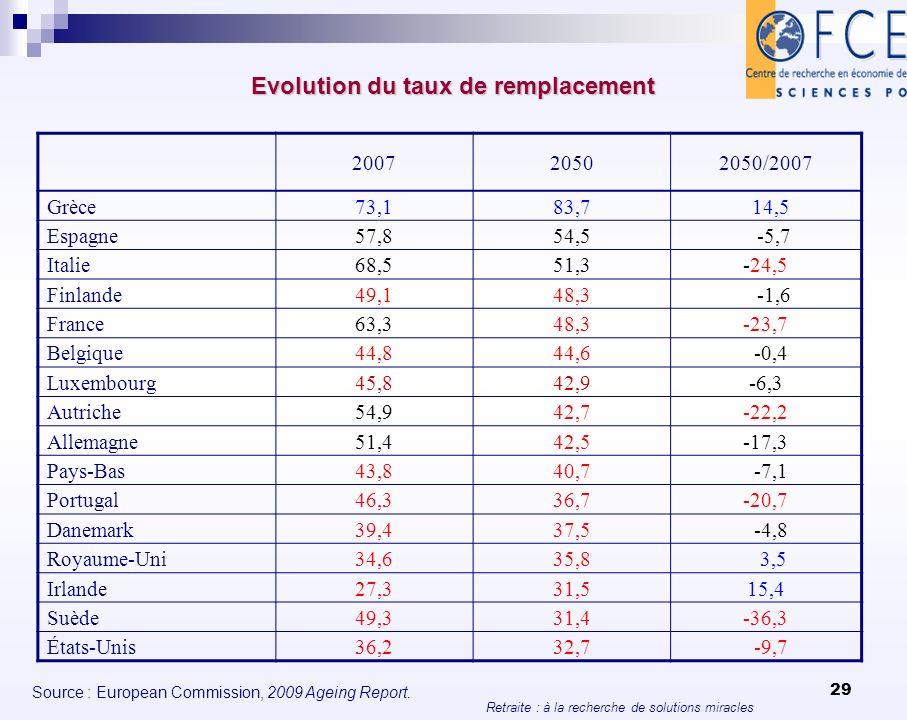 Retraite : à la recherche de solutions miracles 29 Evolution du taux de remplacement 200720502050/2007 Grèce73,183,7 14,5 Espagne57,854,5 -5,7 Italie6