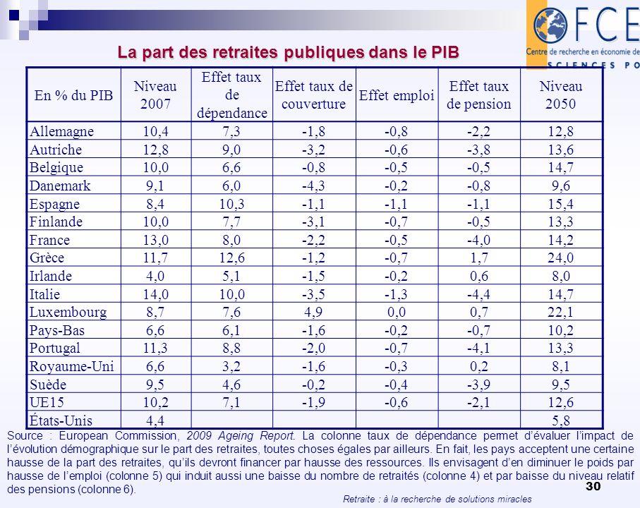 Retraite : à la recherche de solutions miracles 30 La part des retraites publiques dans le PIB En % du PIB Niveau 2007 Effet taux de dépendance Effet