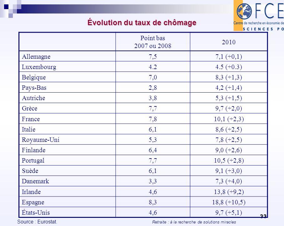 Retraite : à la recherche de solutions miracles 33 Évolution du taux de chômage Point bas 2007 ou 2008 2010 Allemagne7,57,1 (+0,1) Luxembourg4.24.5 (+