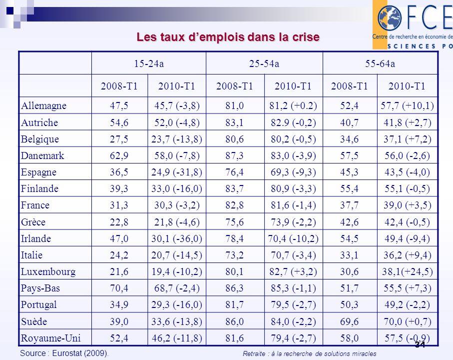 Retraite : à la recherche de solutions miracles 34 Les taux demplois dans la crise Les taux demplois dans la crise Source : Eurostat (2009). 15-24a25-