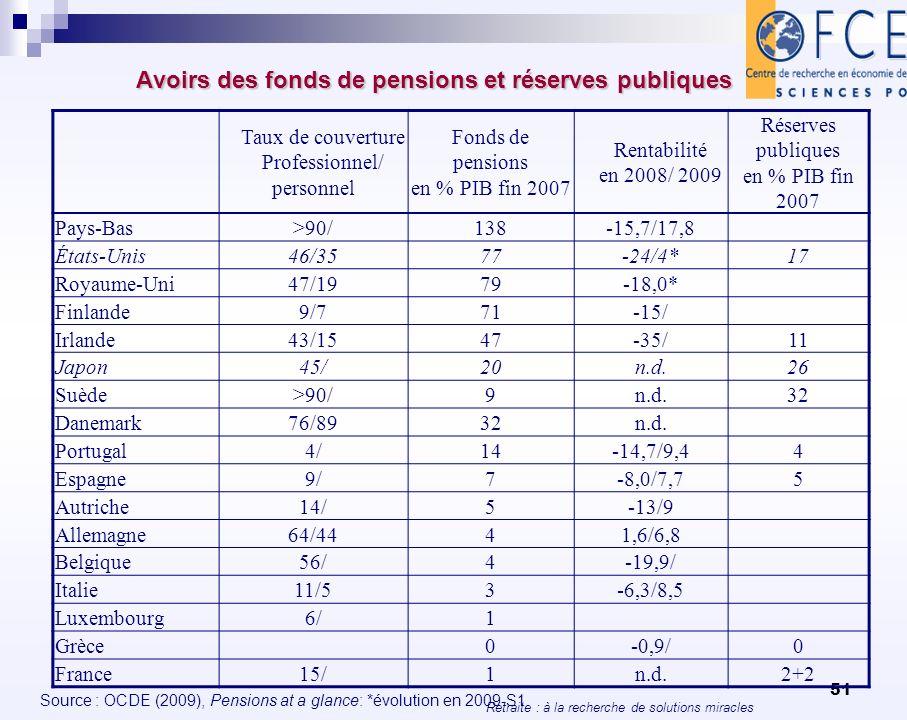 Retraite : à la recherche de solutions miracles 51 Avoirs des fonds de pensions et réserves publiques Source : OCDE (2009), Pensions at a glance: *évo