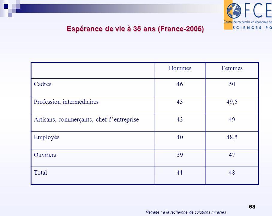 Retraite : à la recherche de solutions miracles 68 Espérance de vie à 35 ans (France-2005) Espérance de vie à 35 ans (France-2005) HommesFemmes Cadres