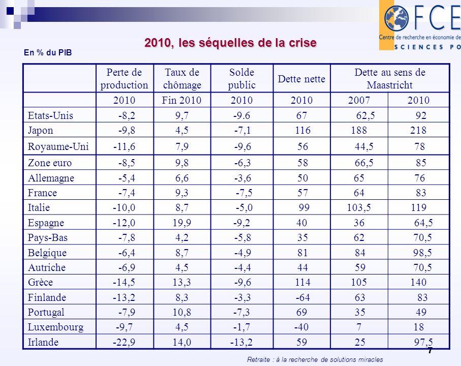 Retraite : à la recherche de solutions miracles 18 Le ratio démographique (+65ans/15-65 ans) 200720302050 UE15263950 Irlande162540 (+150 %) Pays-Bas214046 (+119 %) Luxembourg213041 (+94,5%) Danemark233841 (+78 %) Royaume-Uni243338 (+58 %) Espagne243459 (+145 %) France253945 (+80 %) Autriche253848 (+92 %) Finlande254447 (+88 %) Grèce253447 (+88 %) Belgique263844 (+69 %) Suède263742 (+62 %) Portugal263743 (+65 %) Allemagne304656 (+87 %) Italie304259 (+97 %) États-Unis244042 (+75 %) Source : Eurostat (2009).