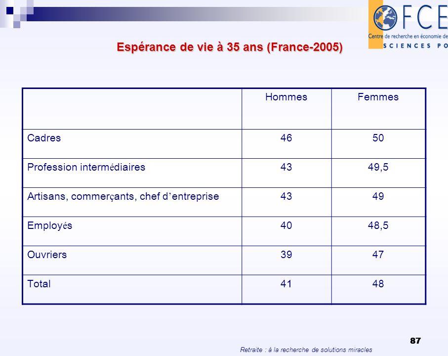 Retraite : à la recherche de solutions miracles 87 Espérance de vie à 35 ans (France-2005) Espérance de vie à 35 ans (France-2005) HommesFemmes Cadres