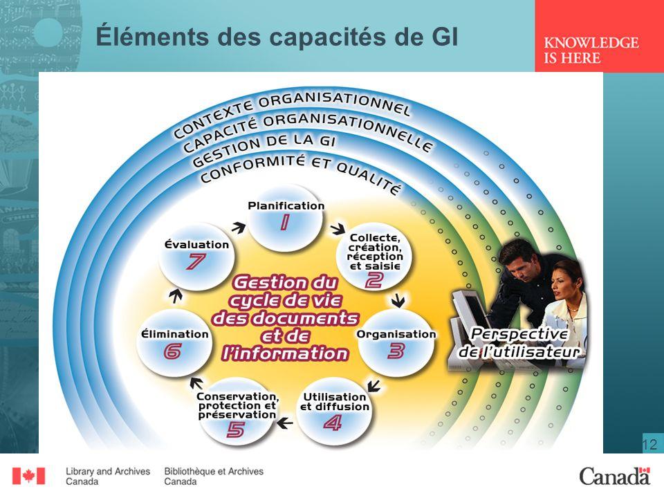 12 Éléments des capacités de GI